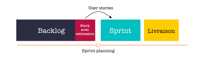 Schéma sprint planning simplifié