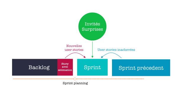Schéma sprint planning dans la réalité