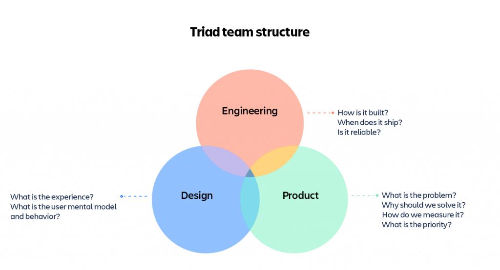 hiérarchie équipe produit